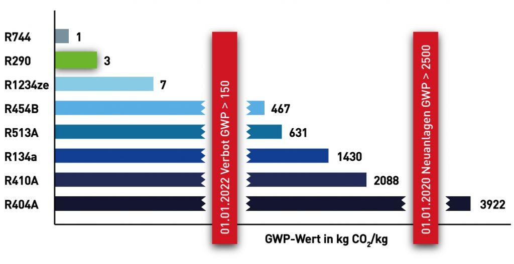 Diagramm GWP Wert Kühlmittel mit Grenzwerten ab 2020/2022