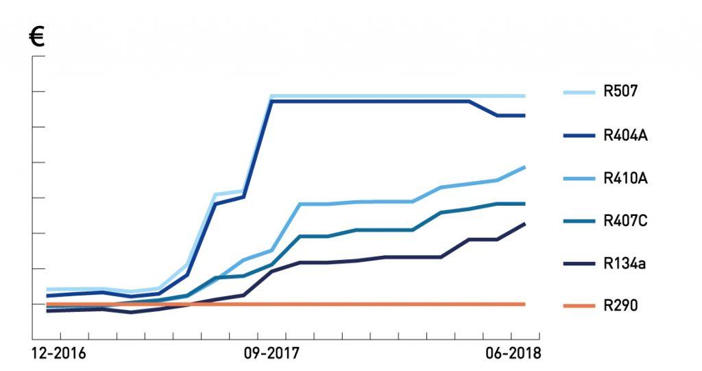 Diagramm Wertverlauf von Kühlmitteln