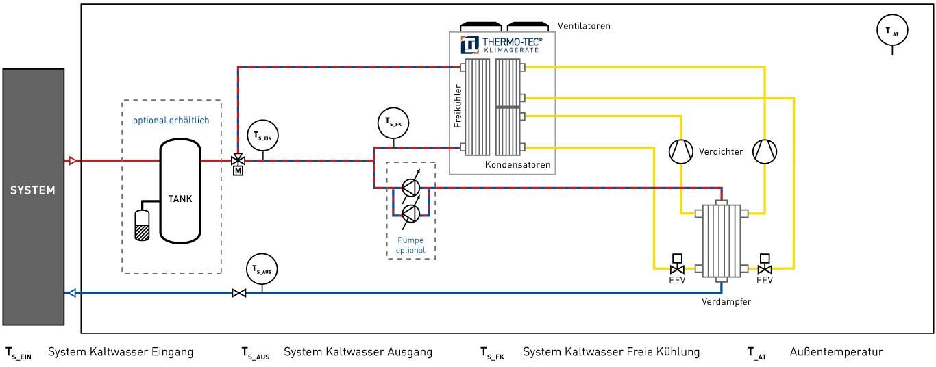 Funktionsweise Freie Kühlung Luftgekühlter Kaltwassersätze Übersicht