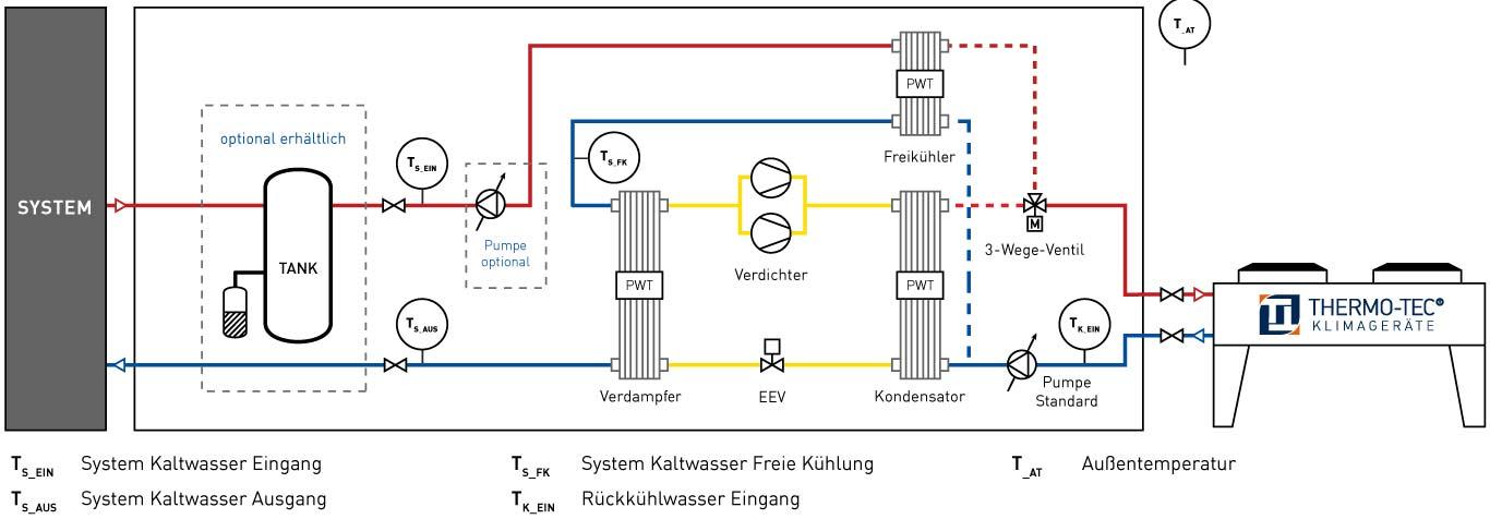 Funktionsweise Freie Kühlung Wassergekühlter Kaltwassersätze Übersicht