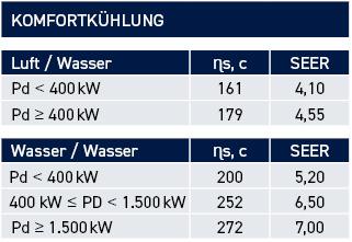ERP-Tabelle