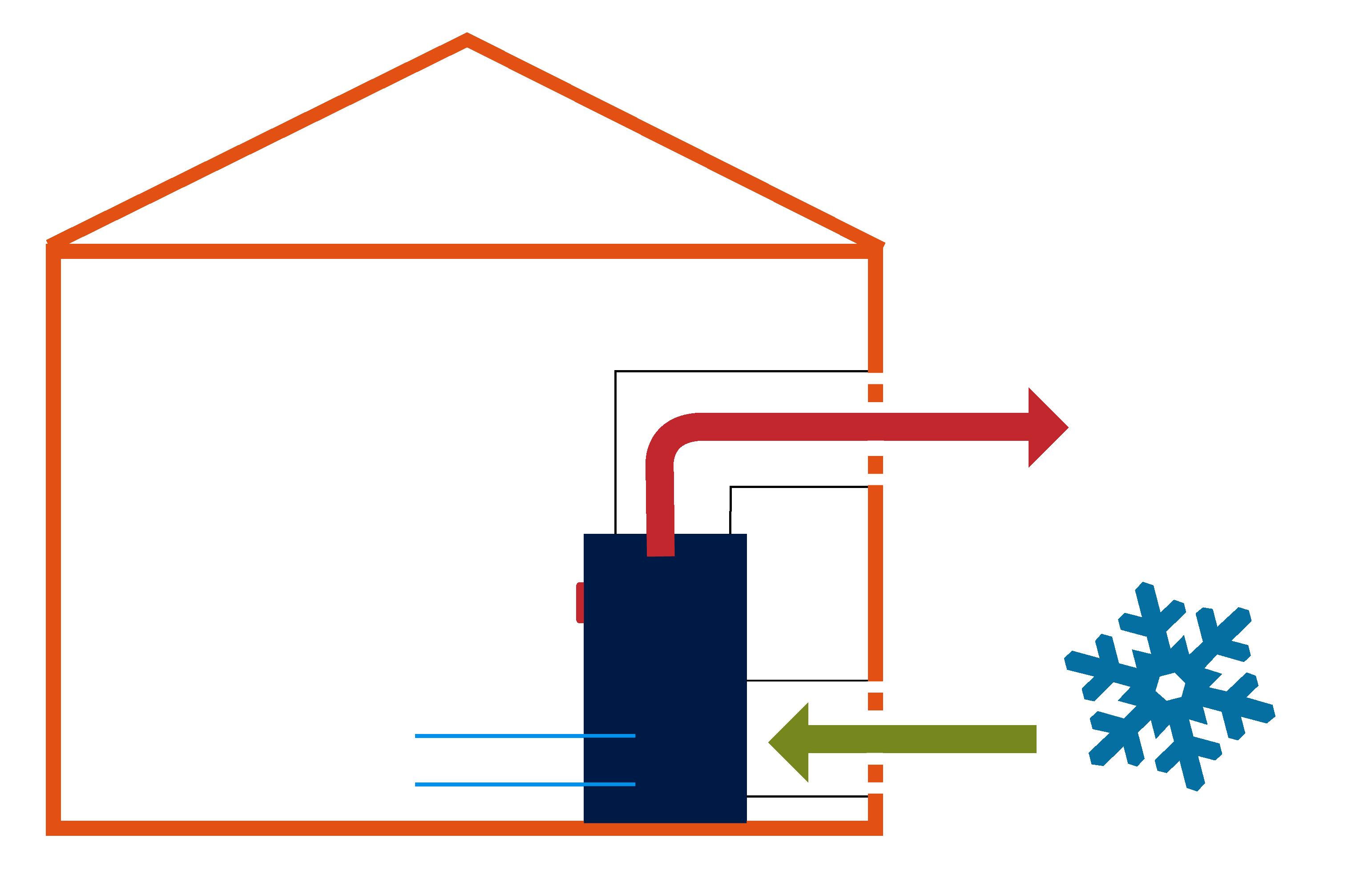 Luftgekühlt Innen mit Freier Kühlung